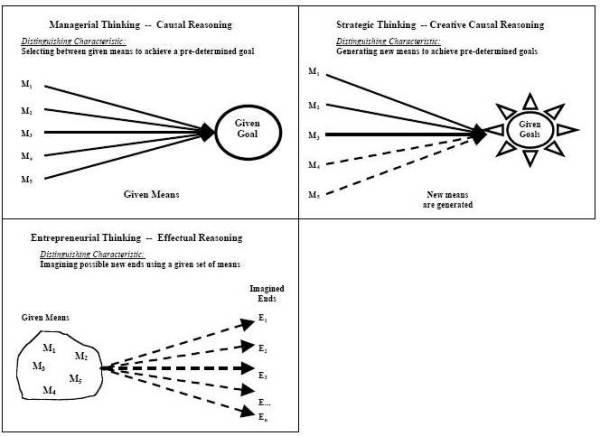 Effectual Vs Manegerial Vs Strategic